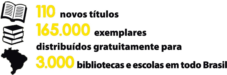"""Descrição da imagem: ilustração de livro aberto, três livros empilhados e mapa do Brasil, seguidas do texto """"110 novos títulos; 165 mil exemplares distribuídos gratuitamente para 3 mil bibliotecas e escolas em todo Brasil"""""""