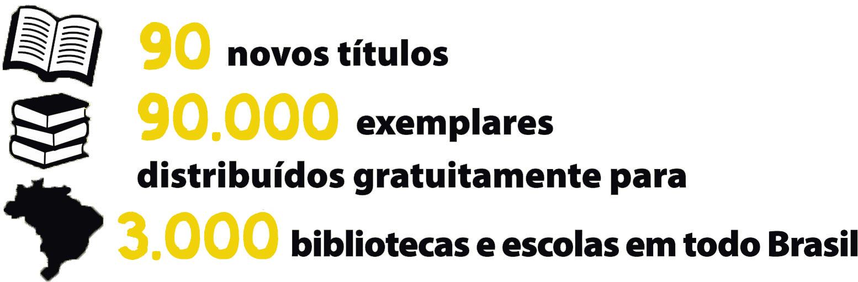 """Descrição da imagem: ilustração de livro aberto, três livros empilhados e mapa do Brasil, seguidas do texto """"90 novos títulos; 90 mil exemplares distribuídos gratuitamente para 3 mil bibliotecas e escolas em todo Brasil"""""""