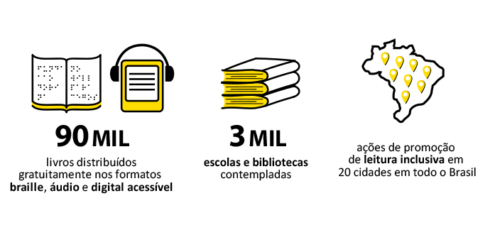 """Descrição da imagem: ilustração de livro em braille e digital e mapa do Brasil, além dos textos """"90 mil livros distribuídos gratuitamente nos formatos braille, áudio e digital acessível. 3 mil escolas e bibliotecas contempladas. Ações de promoção de leitura inclusiva em 20 cidades em todo o Brasil."""""""